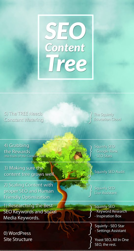 education cloud and the SEO Content Tree